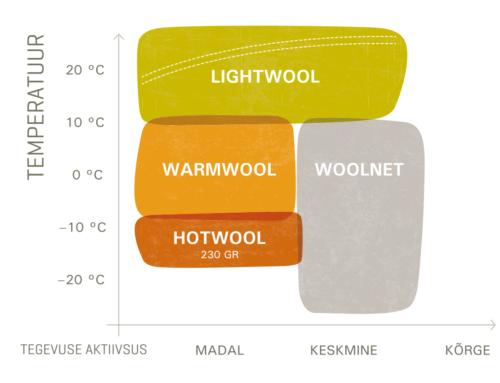 Kuidas valida Aclima sooja pesu?